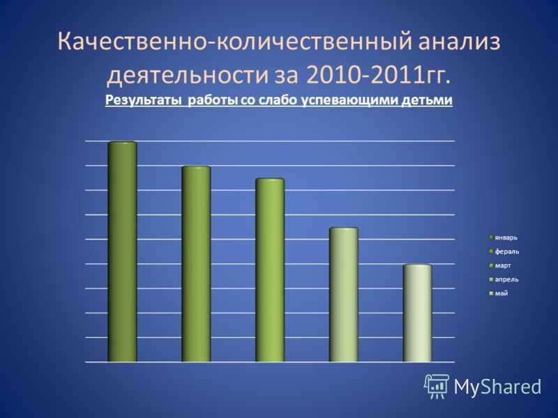 Качественно-количественный анализ деятельности за 2010-2011гг. Результаты работы со слабо успевающими детьми
