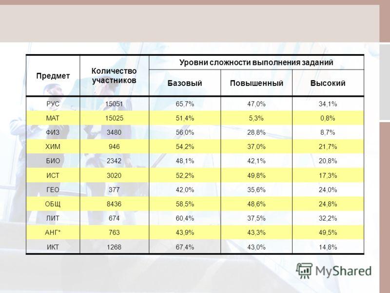 Предмет Количество участников Уровни сложности выполнения заданий БазовыйПовышенныйВысокий РУС1505165,7%47,0%34,1% МАТ1502551,4%5,3%0,8% ФИЗ348056,0%28,8%8,7% ХИМ94654,2%37,0%21,7% БИО234248,1%42,1%20,8% ИСТ302052,2%49,8%17,3% ГЕО37742,0%35,6%24,0% О