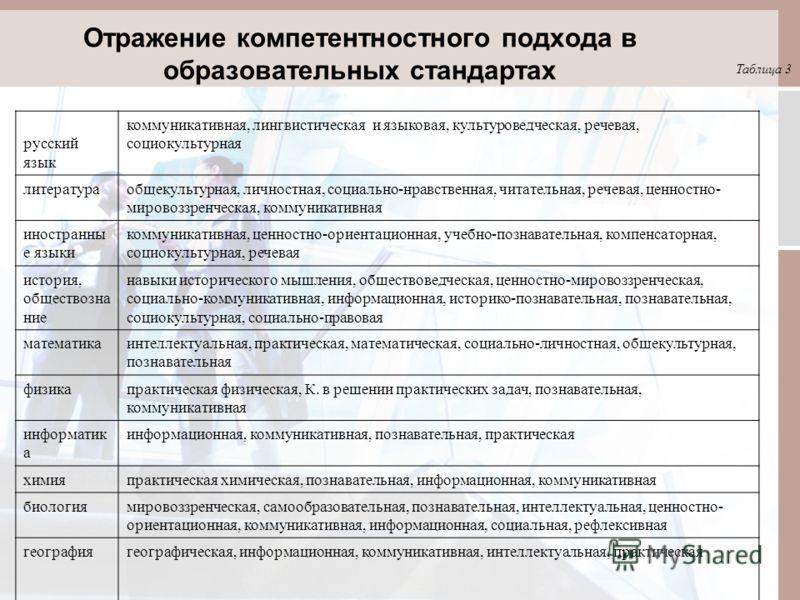 Отражение компетентностного подхода в образовательных стандартах Таблица 3 русский язык коммуникативная, лингвистическая и языковая, культуроведческая, речевая, социокультурная литератураобщекультурная, личностная, социально-нравственная, читательная
