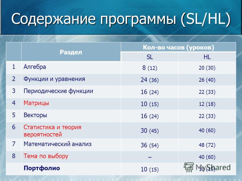 Содержание программы (SL/НL) Раздел Кол-во часов (уроков) SLHL 1Алгебра 8 (12) 20 (30) 2Функции и уравнения 24 (36) 26 (40) 3Периодические функции 16 (24) 22 (33) 4Матрицы 10 (15) 12 (18) 5Векторы 16 (24) 22 (33) 6Статистика и теория вероятностей 30