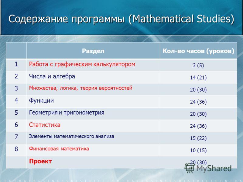 Содержание программы (Mathematical Studies) РазделКол-во часов (уроков) 1Работа с графическим калькулятором 3 (5) 2Числа и алгебра 14 (21) 3 Множества, логика, теория вероятностей 20 (30) 4Функции 24 (36) 5 Геометрия и тригонометрия 20 (30) 6Статисти