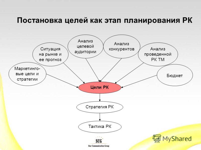 Постановка целей как этап планирования РК Цели РК Ситуация на рынке и ее прогноз Маркетинго- вые цели и стратегии Анализ целевой аудитории Анализ конкурентов Анализ проведенной РК ТМ Бюджет Стратегия РК Тактика РК