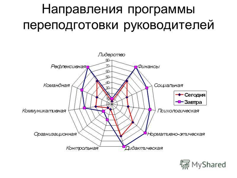 Направления программы переподготовки руководителей