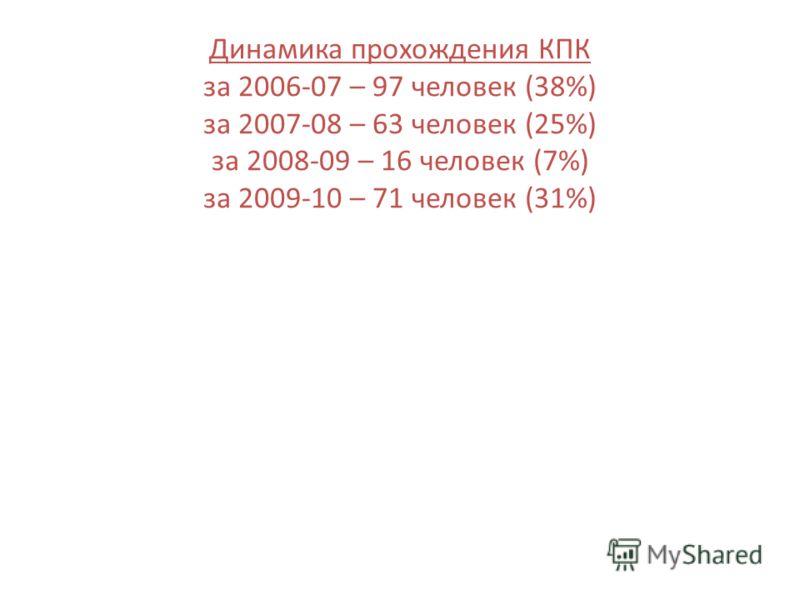 Динамика прохождения КПК за 2006-07 – 97 человек (38%) за 2007-08 – 63 человек (25%) за 2008-09 – 16 человек (7%) за 2009-10 – 71 человек (31%)