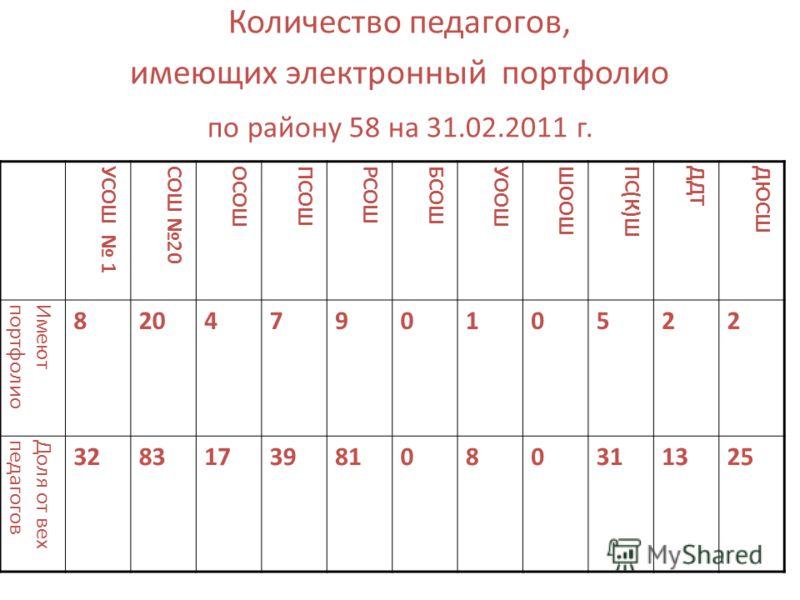 Количество педагогов, имеющих электронный портфолио по району 58 на 31.02.2011 г. УСОШ 1СОШ 20ОСОШПСОШРСОШБСОШУООШШООШПС(К)ШДДТДЮСШ Имеютпортфолио 820479010522 Доля от вехпедагогов 3283173981080311325