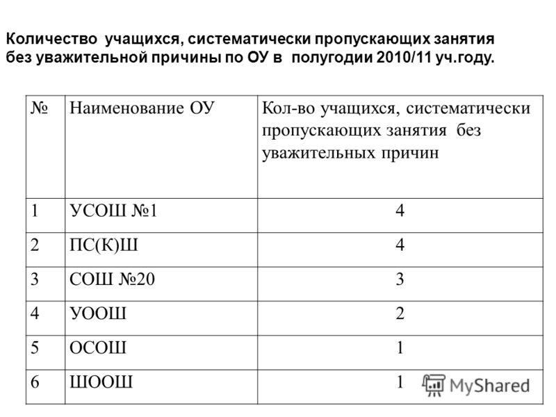 Наименование ОУКол-во учащихся, систематически пропускающих занятия без уважительных причин 1УСОШ 14 2ПС(К)Ш4 3СОШ 203 4УООШ2 5ОСОШ1 6ШООШ1 Количество учащихся, систематически пропускающих занятия без уважительной причины по ОУ в полугодии 2010/11 уч