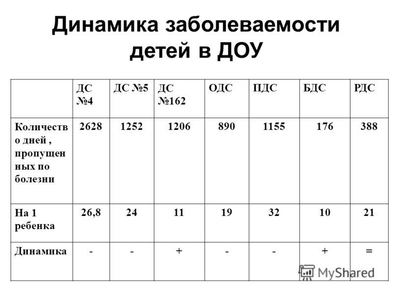 Динамика заболеваемости детей в ДОУ ДС 4 ДС 5ДС 162 ОДСПДСБДСРДС Количеств о дней, пропущен ных по болезни 2628125212068901155176388 На 1 ребенка 26,8241119321021 Динамика--+--+=