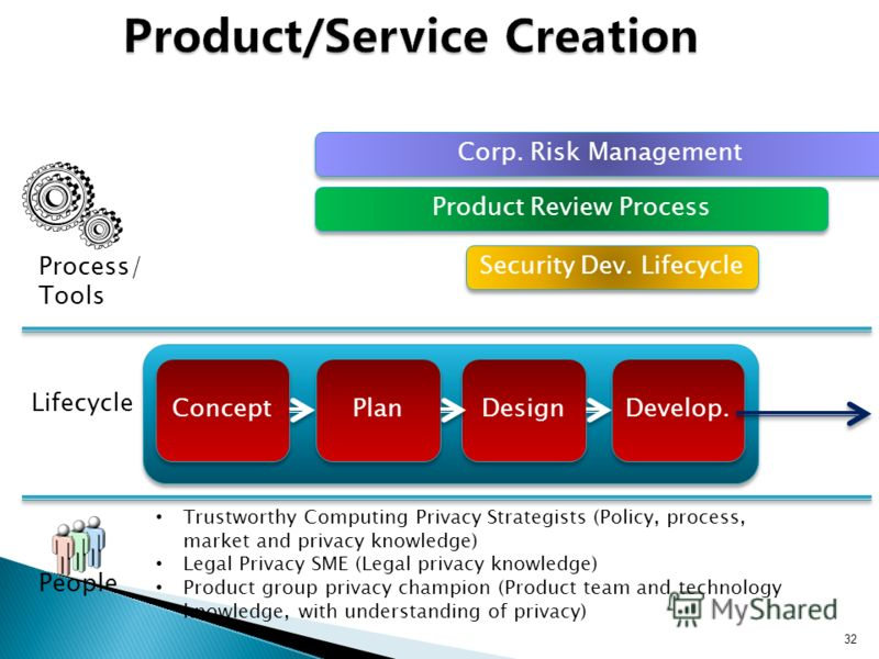 32 Concept Plan Design Develop. Lifecycle Process/ Tools People Security Dev. Lifecycle Product Review Process Corp. Risk Management Trustworthy Computing Privacy Strategists (Policy, process, market and privacy knowledge) Legal Privacy SME (Legal pr