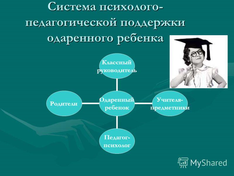 Система психолого- педагогической поддержки одаренного ребенка Одаренный ребенок Классный руководитель Учителя- предметники Педагог- психолог Родители