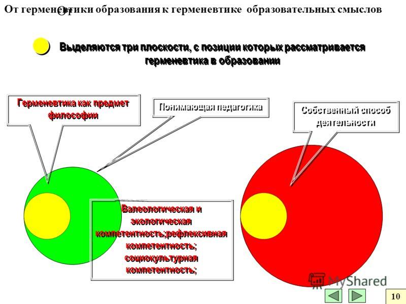Выделяются три плоскости, с позиции которых рассматривается герменевтика в образовании Понимающая педагогика Герменевтика как предмет философии Собственный способ деятельности Валеологическая и экологическая компетентность;рефлексивная компетентность
