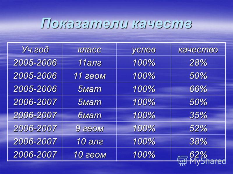 Показатели качеств Уч.годклассуспевкачество 2005-200611алг100%28% 2005-2006 11 геом 100%50% 2005-20065мат100%66% 2006-20075мат100%50% 2006-20076мат100%35% 2006-2007 9 геом 100%52% 2006-2007 10 алг 100%38% 2006-2007 10 геом 100%62%