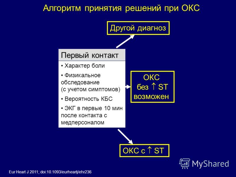 Первый контакт Характер боли Физикальное обследование (с учетом симптомов) Вероятность КБС ЭКГ в первые 10 мин после контакта с медперсоналом Алгоритм принятия решений при ОКС Другой диагноз ОКС с ST ОКС без ST возможен Eur Heart J 2011; doi:10.1093/