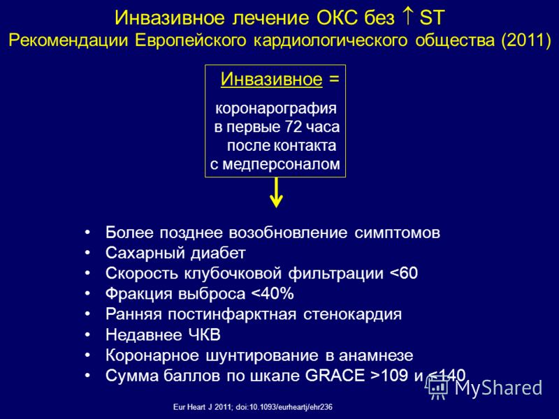 Eur Heart J 2011; doi:10.1093/eurheartj/ehr236 Инвазивное = коронарография в первые 72 часа после контакта с медперсоналом Более позднее возобновление симптомов Сахарный диабет Скорость клубочковой фильтрации