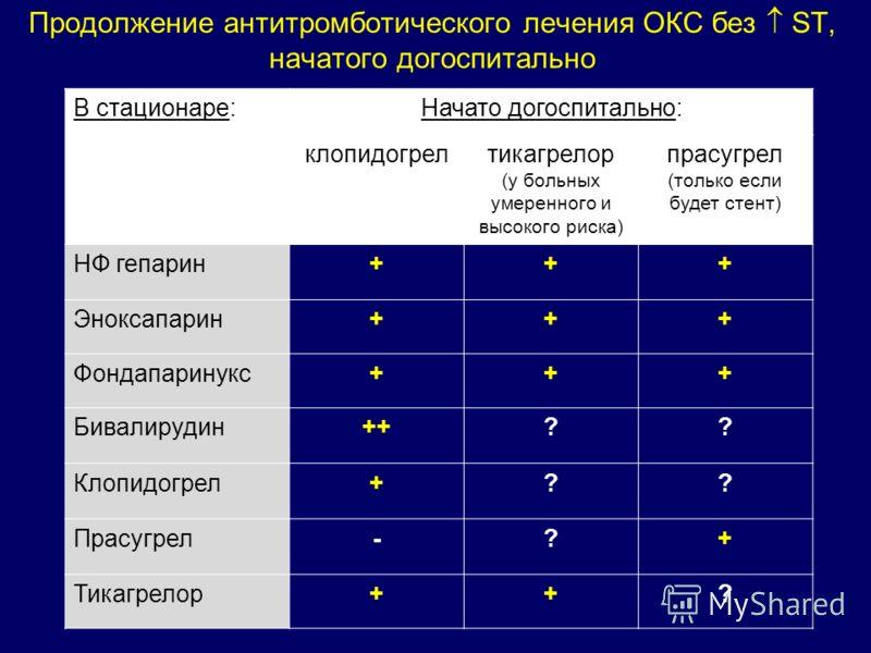 Продолжение антитромботического лечения ОКС без ST, начатого догоспитально В стационаре:Начато догоспитально: клопидогрелтикагрелор (у больных умеренного и высокого риска) прасугрел (только если будет стент) НФ гепарин+++ Эноксапарин+++ Фондапаринукс