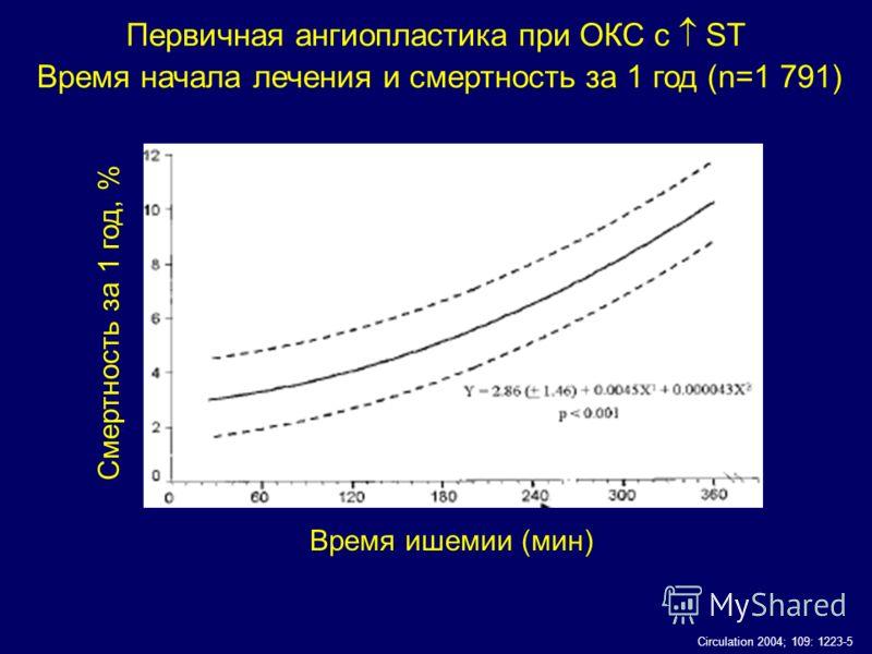 Первичная ангиопластика при ОКС с ST Время начала лечения и смертность за 1 год (n=1 791) Circulation 2004; 109: 1223-5 Время ишемии (мин) Смертность за 1 год, %