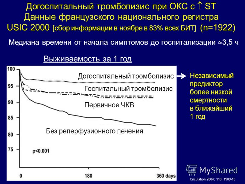 Догоспитальный тромболизис при ОКС с ST Данные французского национального регистра USIC 2000 [сбор информации в ноябре в 83% всех БИТ] (n=1922) Circulation 2004; 110: 1909-15 Выживаемость за 1 год Догоспитальный тромболизис Госпитальный тромболизис П