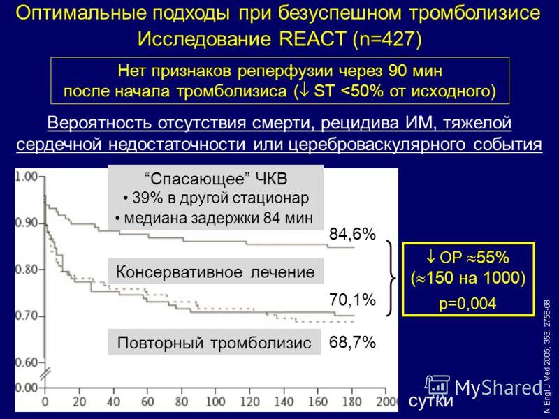 Вероятность отсутствия смерти, рецидива ИМ, тяжелой сердечной недостаточности или цереброваскулярного события N Engl J Med 2005; 353: 2758-68 Нет признаков реперфузии через 90 мин после начала тромболизиса ( ST