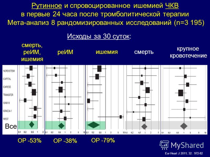 Рутинное и спровоцированное ишемией ЧКВ в первые 24 часа после тромболитической терапии Мета-анализ 8 рандомизированных исследований (n=3 195) Исходы за 30 суток: Eur Heart J 2011; 32: 972-82 смерть, реИМ, ишемия реИМ ишемия крупное кровотечение Все