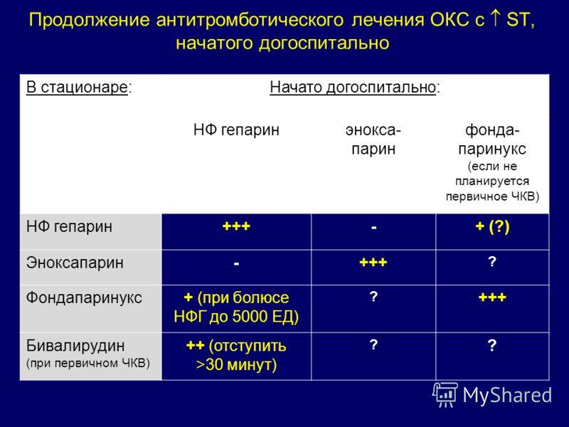В стационаре:Начато догоспитально: НФ гепаринэнокса- парин фонда- паринукс (если не планируется первичное ЧКВ) НФ гепарин+++-+ (?) Эноксапарин-+++ ? Фондапаринукс+ (при болюсе НФГ до 5000 ЕД) ? +++ Бивалирудин (при первичном ЧКВ) ++ (отступить >30 ми