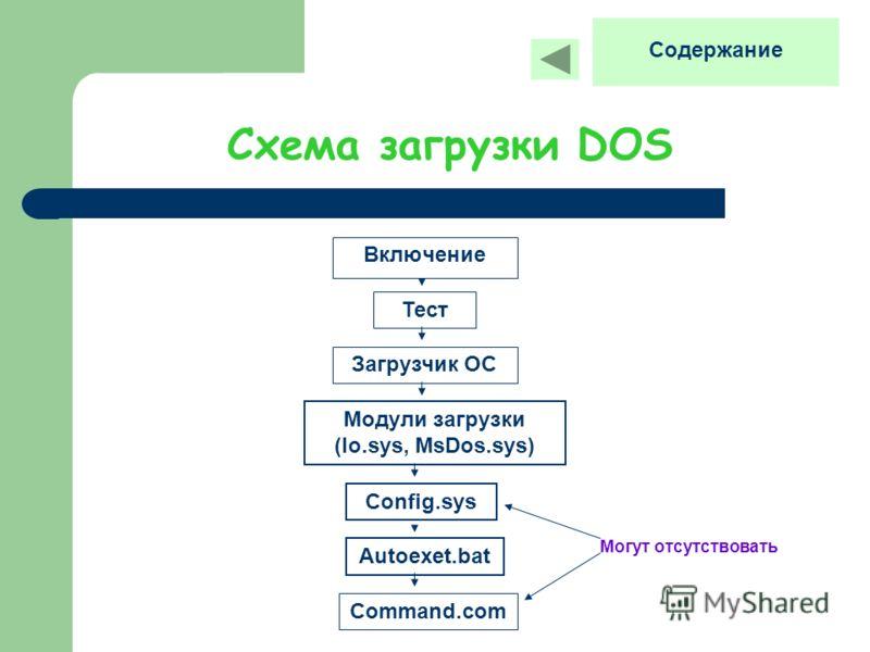 Схема загрузки DOS Включение Тест Загрузчик ОС Модули загрузки (Io.sys, MsDos.sys) Config.sys Autoexet.bat Command.com Могут отсутствовать Содержание