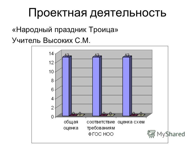 Проектная деятельность «Народный праздник Троица» Учитель Высоких С.М.