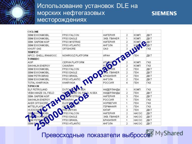 September 2003 Demag Delaval Industrial Turbomachinery Ltd 18 Использование установок DLE на морских нефтегазовых месторождениях Превосходные показатели выбросов 74 установки, проработавшие 250000 часов