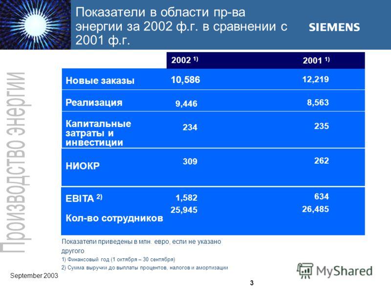 September 2003 Demag Delaval Industrial Turbomachinery Ltd 3 Новые заказы Реализация Капитальные затраты и инвестиции НИОКР EBITA 2) Кол-во сотрудников 10,586 9,446 234 309 1,582 25,945 12,219 8,563 235 262 634 26,485 Показатели приведены в млн. евро