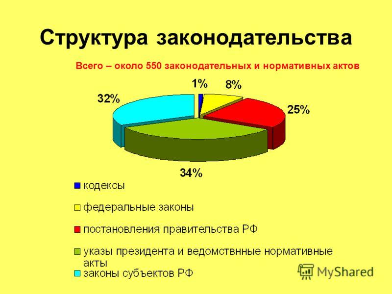 Структура законодательства Всего – около 550 законодательных и нормативных актов