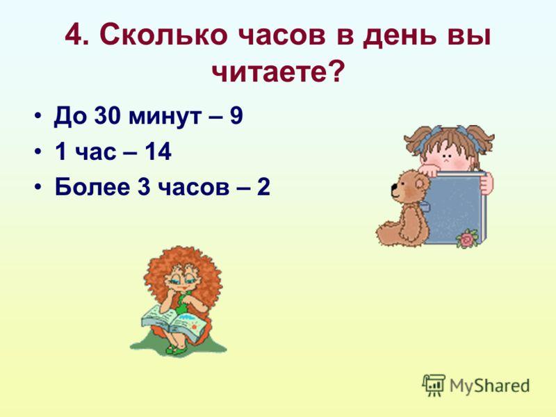 4. Сколько часов в день вы читаете? До 30 минут – 9 1 час – 14 Более 3 часов – 2