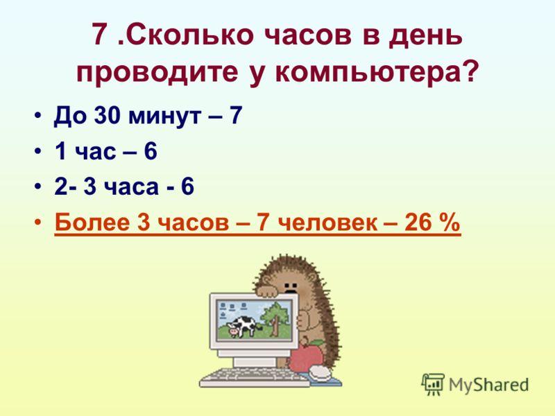 7.Сколько часов в день проводите у компьютера? До 30 минут – 7 1 час – 6 2- 3 часа - 6 Более 3 часов – 7 человек – 26 %