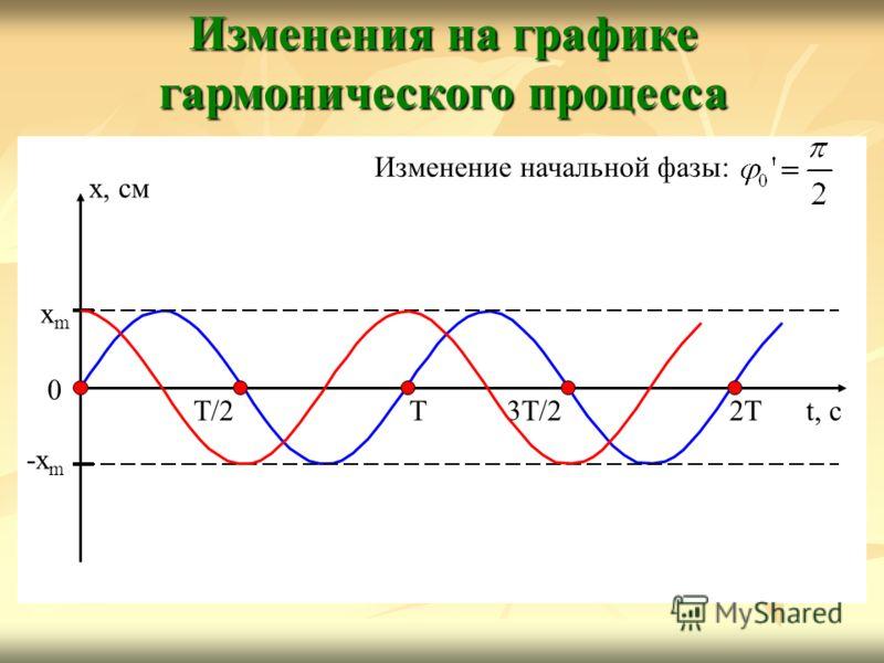Изменения на графике гармонического процесса t, с x, см xmxm -x m Т2ТТ/2Т/23Т/2 0 Изменение начальной фазы: