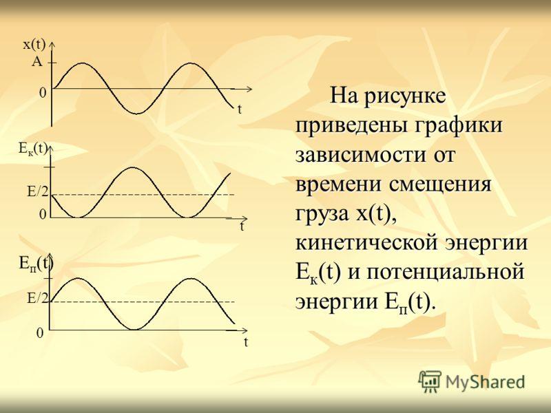 На рисунке приведены графики зависимости от времени смещения груза x(t), кинетической энергии E к (t) и потенциальной энергии E п (t). x(t) A 0 E/2 t E к (t) 0 t 0 t E п (t) E/2