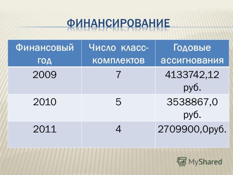 Финансовый год Число класс- комплектов Годовые ассигнования 200974133742,12 руб. 201053538867,0 руб. 201142709900,0руб.