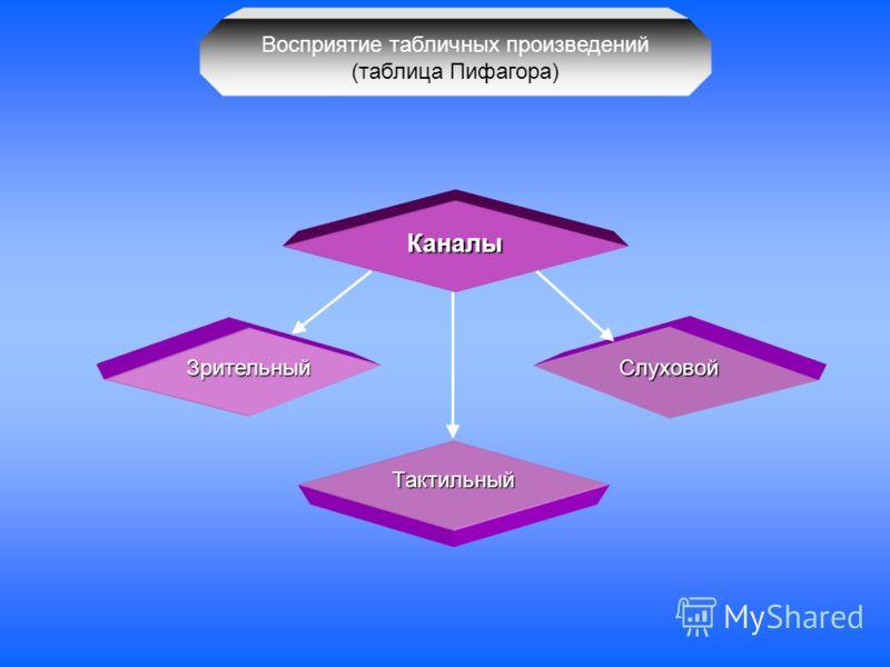 Восприятие табличных произведений (таблица Пифагора) Каналы Слуховой Тактильный Зрительный