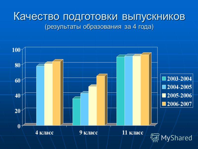 Качество подготовки выпускников (результаты образования за 4 года)