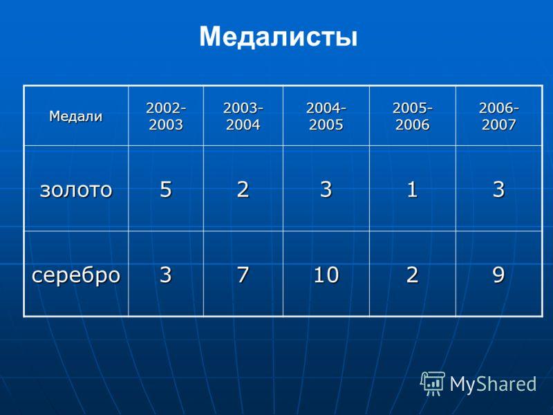 Медалисты Медали 2002- 2003 2003- 2004 2004- 2005 2005- 2006 2006- 2007 золото52313 серебро371029