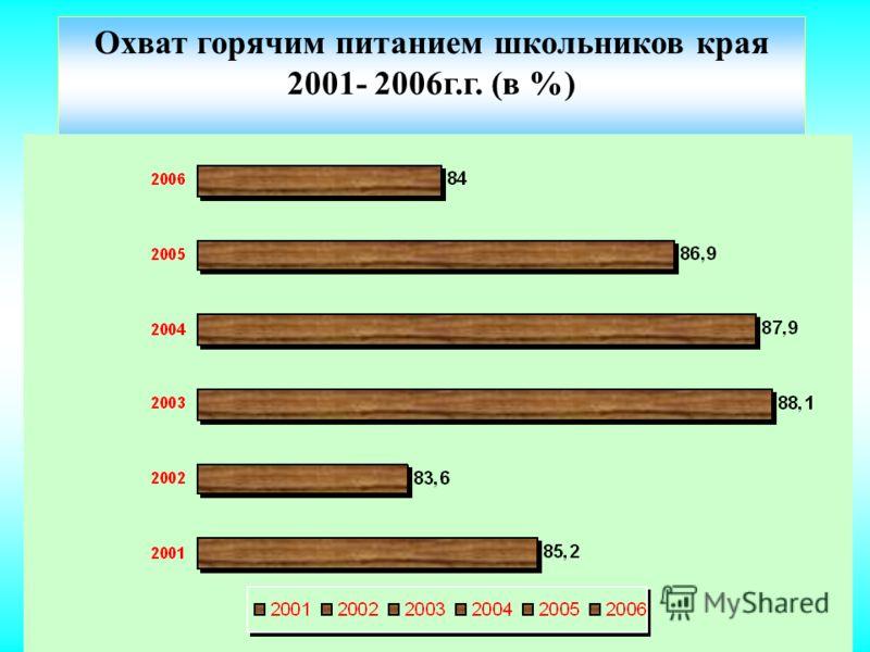 Охват всеми формами питания школьников Пермского края - 93,6% Охват горячим питанием школьников – 81% 2004 год2005 год2006 год2007 год2008 год 88,586,982,189,893,6