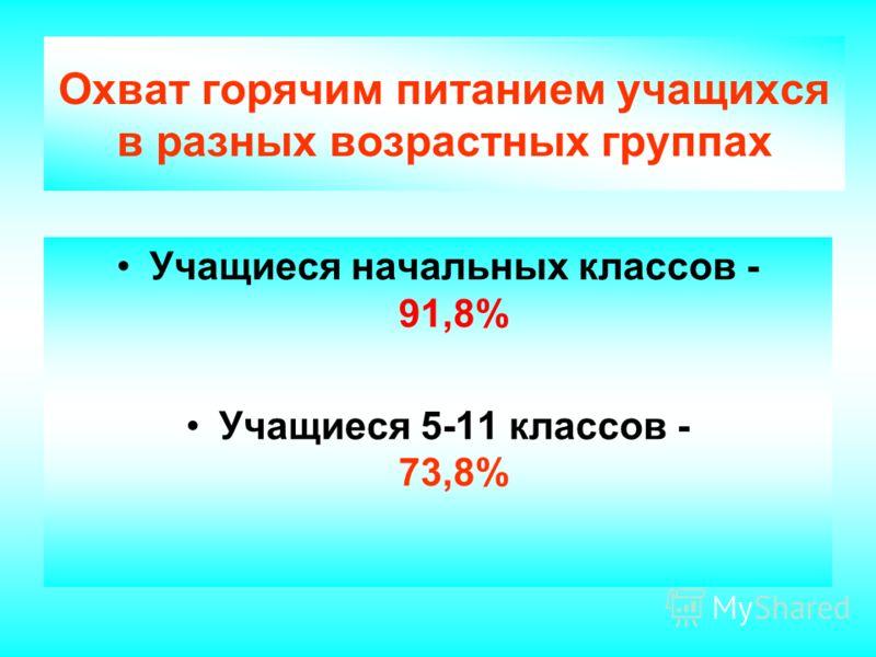 Охват горячим питанием школьников края 2001- 2006г.г. (в %)