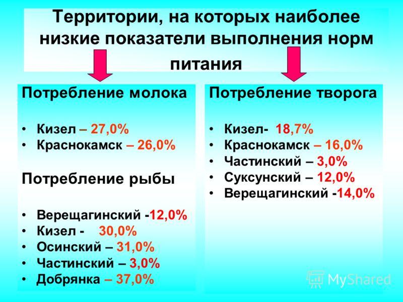 Выполнение норм питания в коррекционных образовательных учреждениях края Выполнение норм питания по наиболее ценным продуктам: По творогу – 51,9% По овощам - 69,1% По фруктам - 66,8% По рыбе - 59,3% По молоку – 64,3%