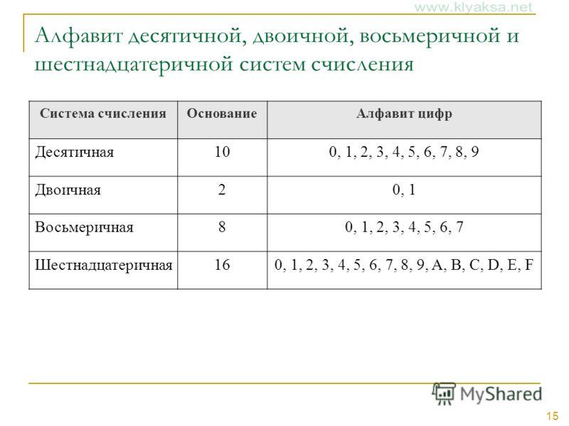 15 Алфавит десятичной, двоичной, восьмеричной и шестнадцатеричной систем счисления Система счисленияОснованиеАлфавит цифр Десятичная100, 1, 2, 3, 4, 5, 6, 7, 8, 9 Двоичная20, 1 Восьмеричная80, 1, 2, 3, 4, 5, 6, 7 Шестнадцатеричная160, 1, 2, 3, 4, 5,