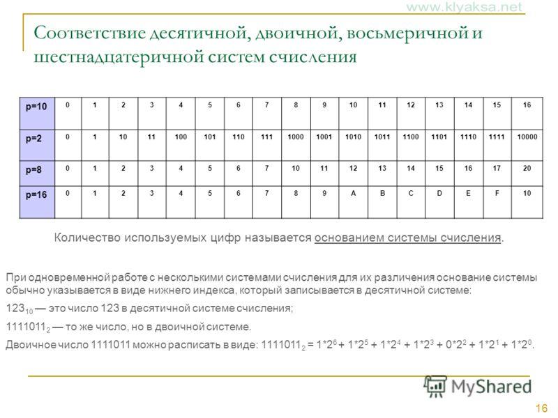 16 Соответствие десятичной, двоичной, восьмеричной и шестнадцатеричной систем счисления p=10 012345678910111213141516 p=2 0110111001011101111000100110101011110011011110111110000 p=8 01234567101112131415161720 p=16 0123456789ABCDEF10 Количество исполь