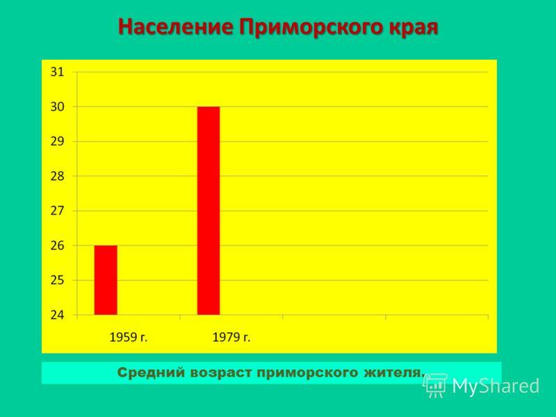 Население Приморского края Средний возраст приморского жителя.