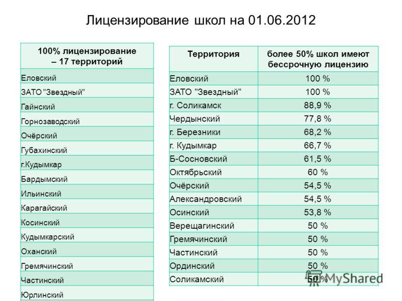 Лицензирование школ на 01.06.2012 100% лицензирование – 17 территорий Еловский ЗАТО