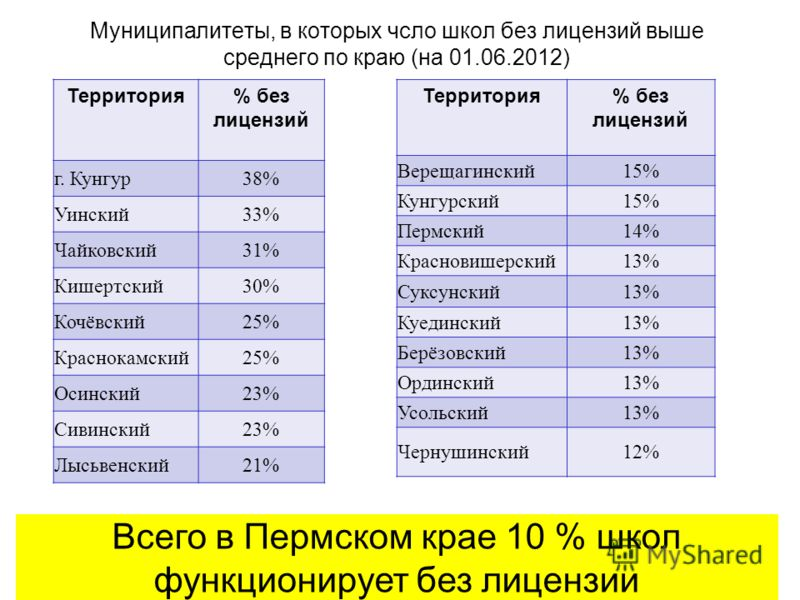 Муниципалитеты, в которых чсло школ без лицензий выше среднего по краю (на 01.06.2012) Территория% без лицензий г. Кунгур38% Уинский33% Чайковский31% Кишертский30% Кочёвский25% Краснокамский25% Осинский23% Сивинский23% Лысьвенский21% Всего в Пермском
