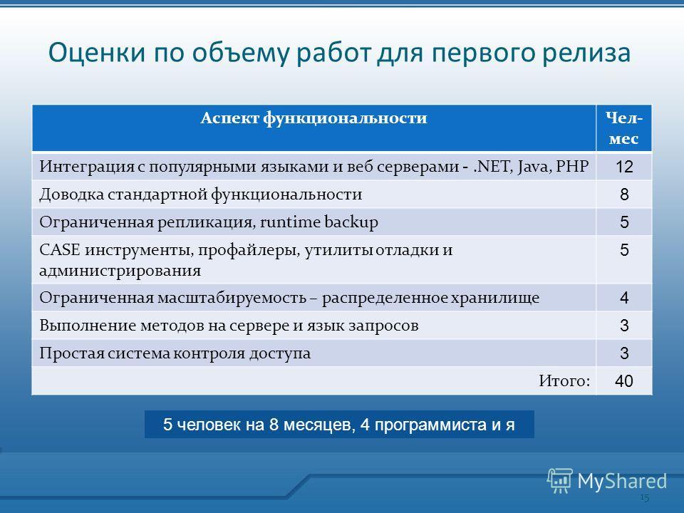 Оценки по объему работ для первого релиза Аспект функциональностиЧел- мес Интеграция с популярными языками и веб серверами -.NET, Java, PHP 12 Доводка стандартной функциональности 8 Ограниченная репликация, runtime backup 5 CASE инструменты, профайле