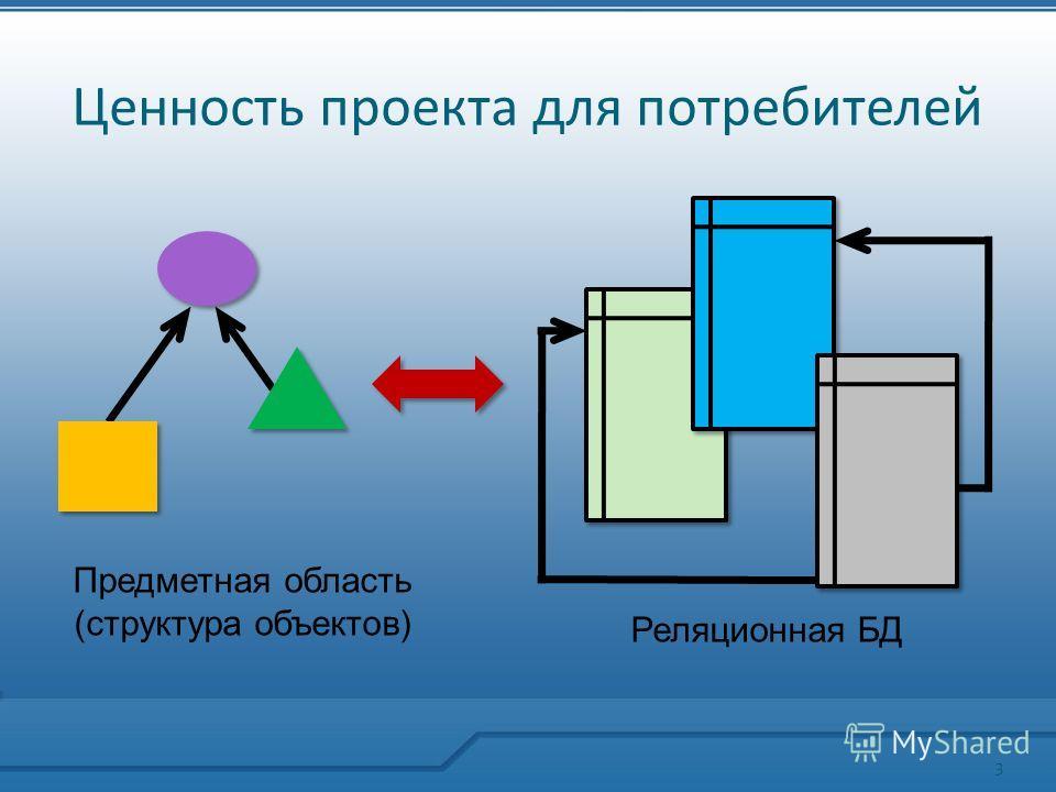 Ценность проекта для потребителей Предметная область (структура объектов) Реляционная БД 3