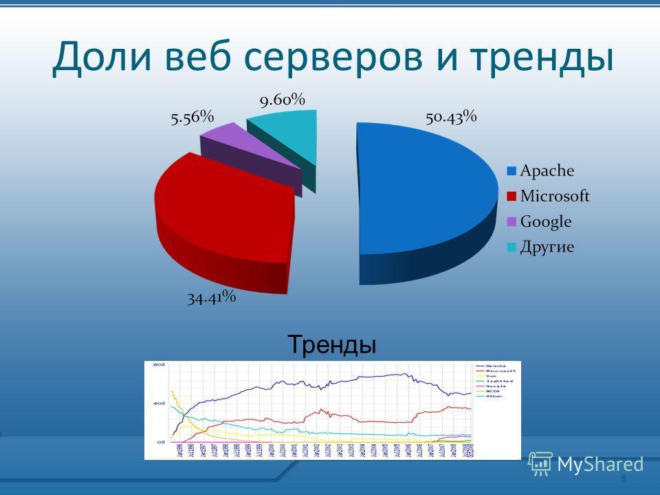 Доли веб серверов и тренды Тренды 8