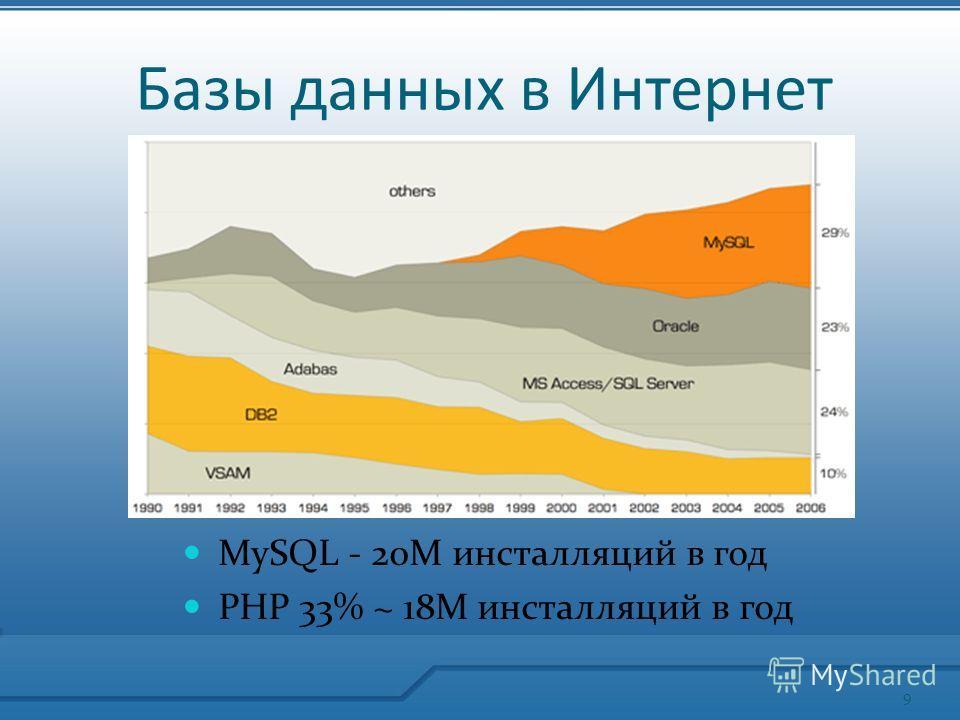 Базы данных в Интернет MySQL - 20М инсталляций в год PHP 33% ~ 18М инсталляций в год 9