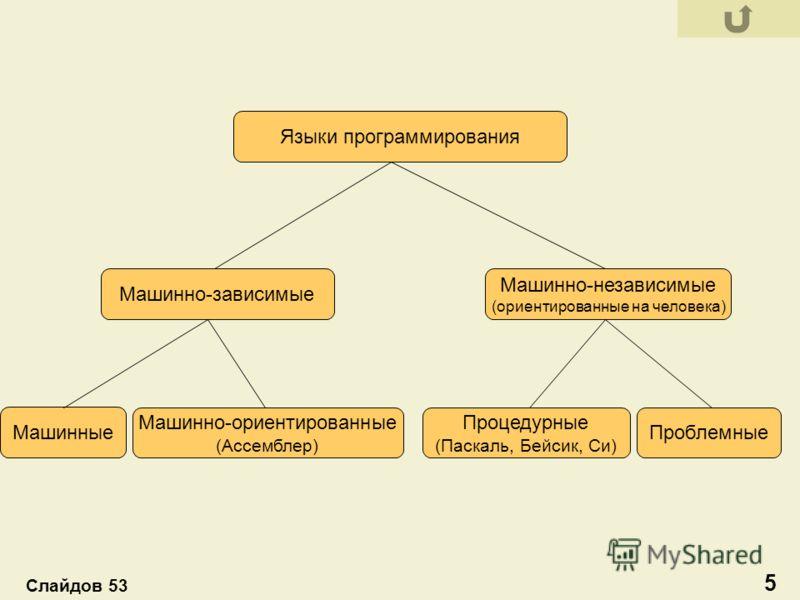 Машинно-зависимые Машинно-независимые (ориентированные на человека) Машинные Машинно-ориентированные (Ассемблер) Процедурные (Паскаль, Бейсик, Си) Проблемные Языки программирования 5 Слайдов 53