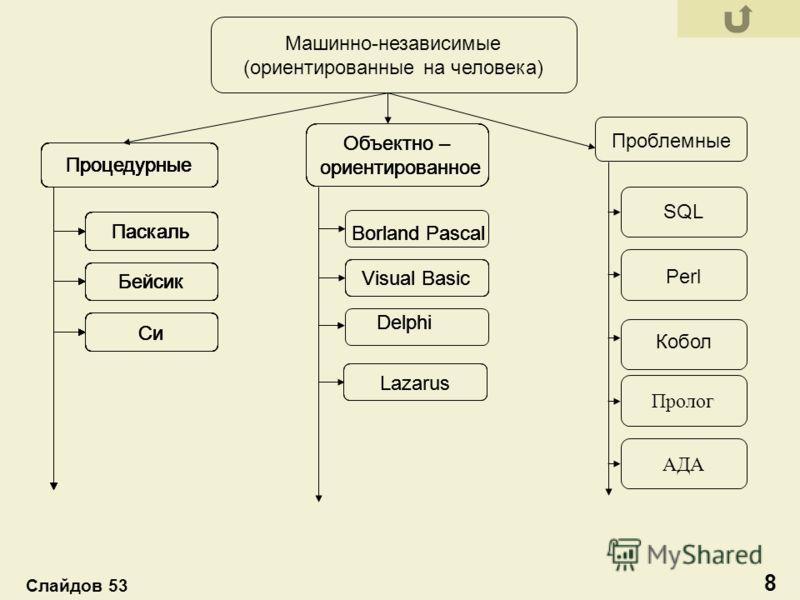 Машинно-независимые (ориентированные на человека) Си Бейсик Паскаль Процедурные Visual Basic Объектно – ориентированное Пролог Perl SQL АДА Проблемные Кобол Lazarus Borland Pascal Delphi 8 Слайдов 53 Паскаль Процедурные Бейсик Паскаль Процедурные Пас